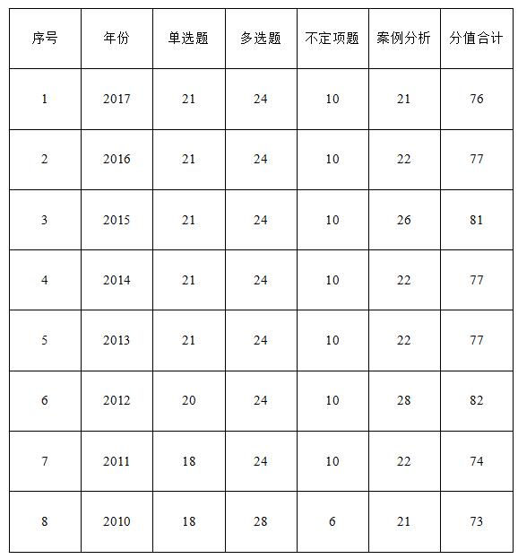 刑事诉讼法所占分值年度表
