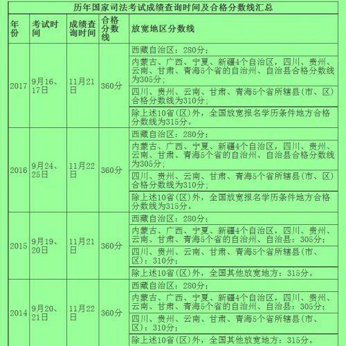 历年司法考试合格分数线