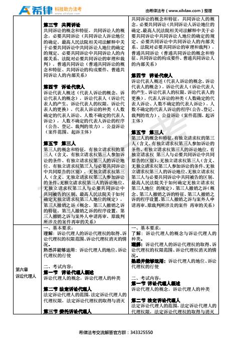 2018年法考民诉法考试大纲及新旧对比(4)