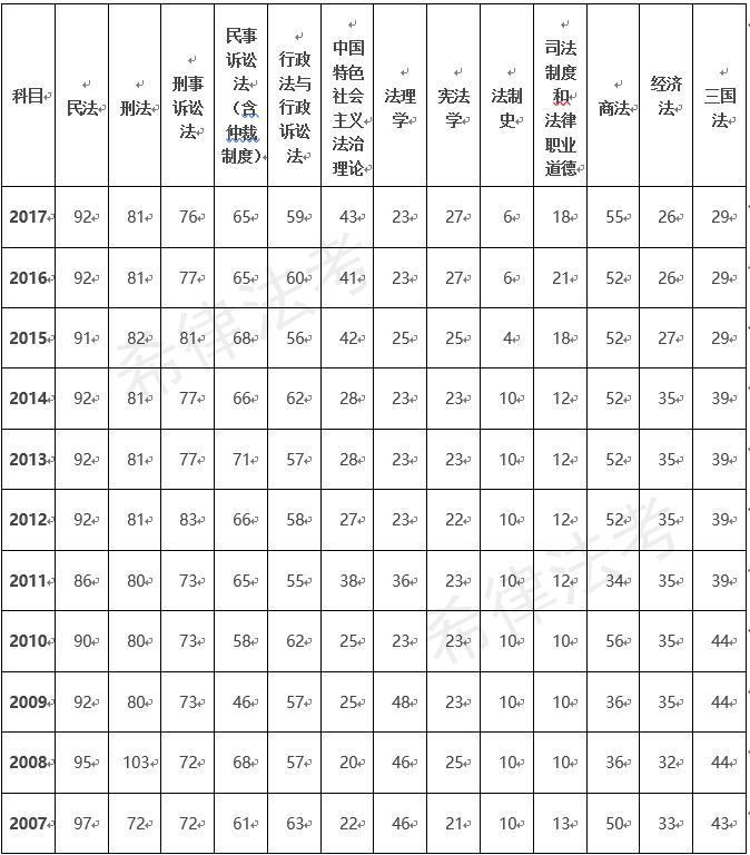 2007-2017年司法考试各科分值分布(含卷四)