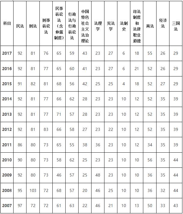 2007—2017各科分值分布