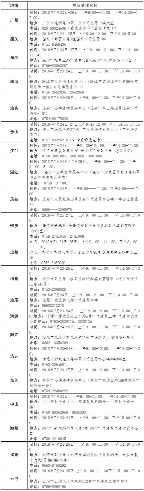2018年7月广东省各地级市法律资格申请现场受理安排
