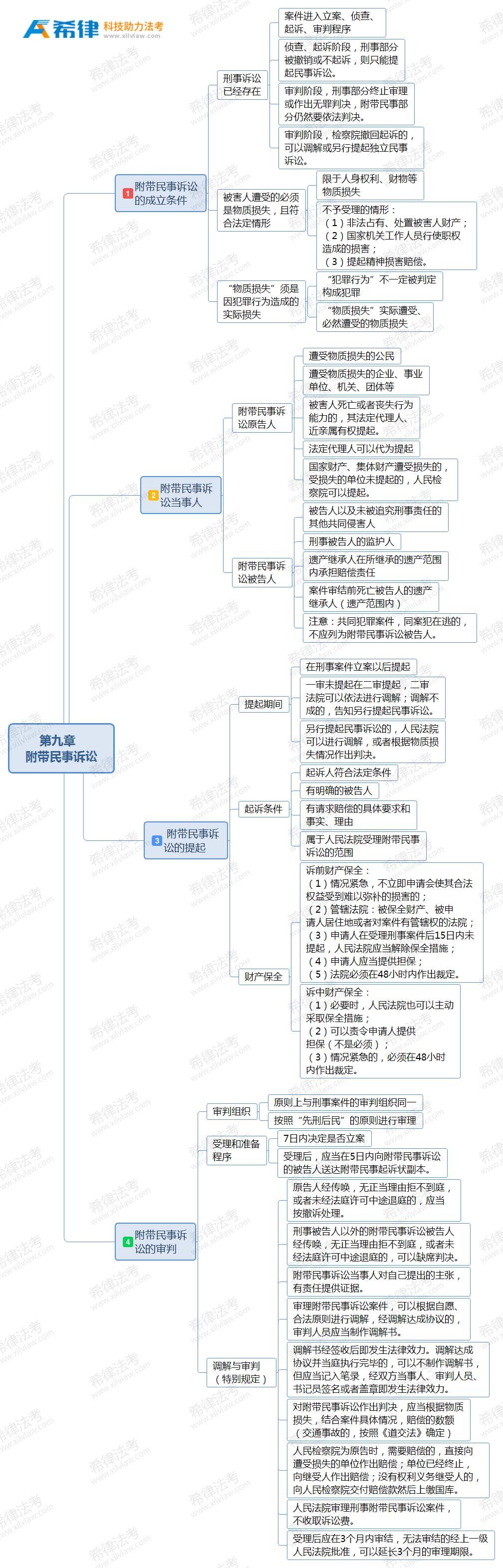 法考刑诉思维导图:第九章附带民事诉讼