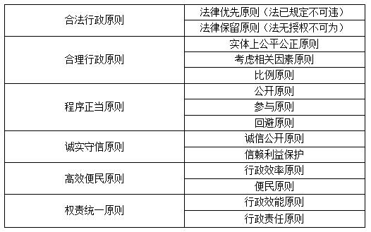2018法考《行政法的基本原则》知识点
