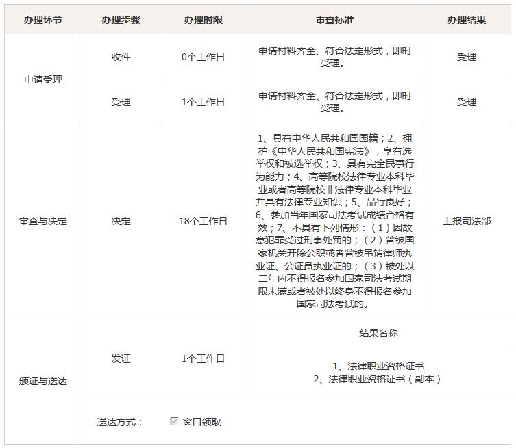 法律职业资格证书审查流程