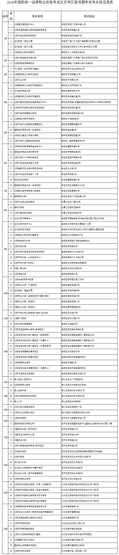 2018年国家统一法律职业资格考试北京考区客观题考试考点组信息表