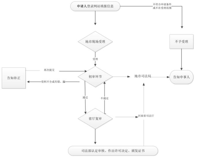 法律职业资格证书颁发流程图