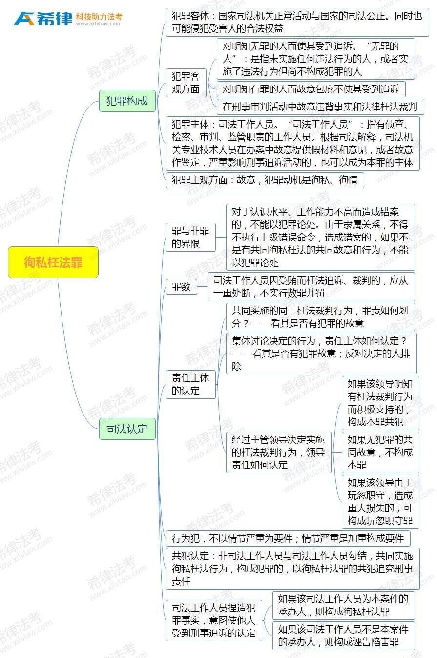 2018法考刑法思维导图之第三十八章徇私枉法罪