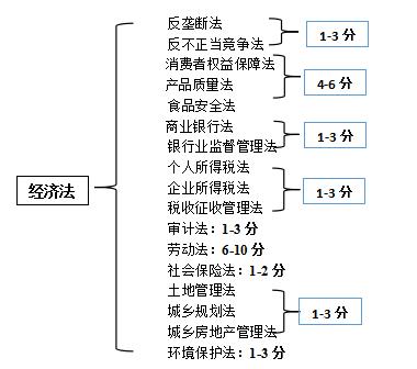 经济法框架结构图