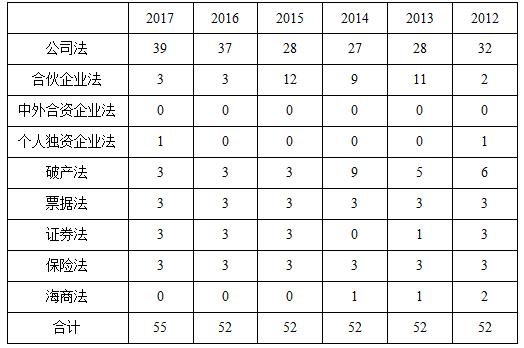 2012-2017商法分值分布