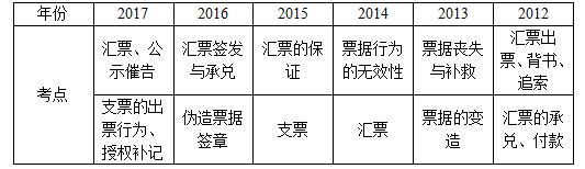 票据法考点统计(2012-2017)