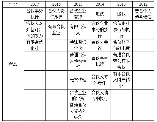 合伙企业法考点统计(2012-2017)