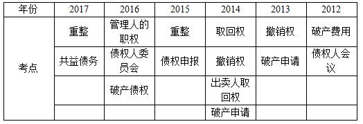 企业破产法考点统计(2012-2017)