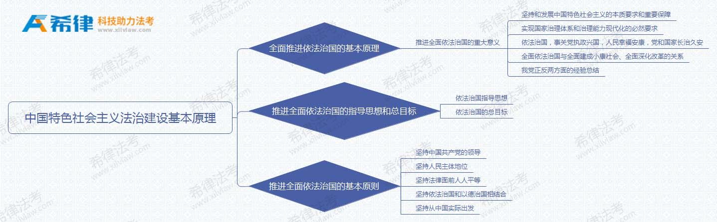 2018法考理论思维导图之第一章中国特色社会主义法治建设基本原理