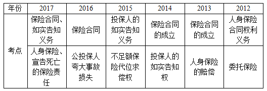 保险法考点统计(2012-2017)