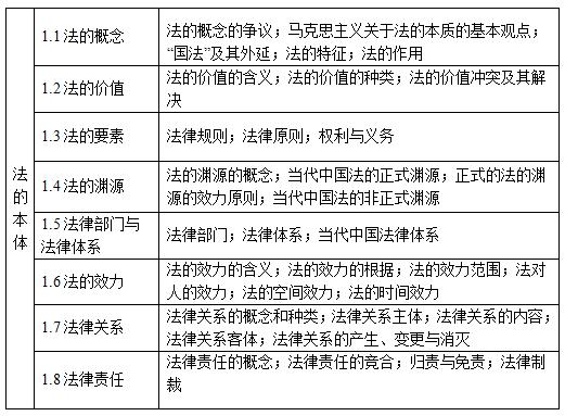 法的本体考点结构表